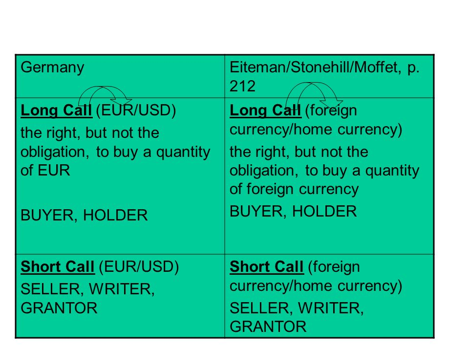 Germany Eiteman/Stonehill/Moffet, p. 212. Long Call (EUR/USD) the right, but not the obligation, to buy a quantity of EUR.
