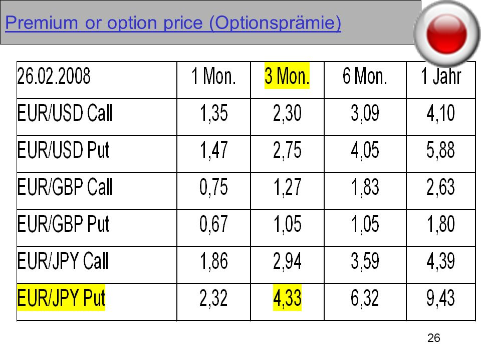 Premium or option price (Optionsprämie)