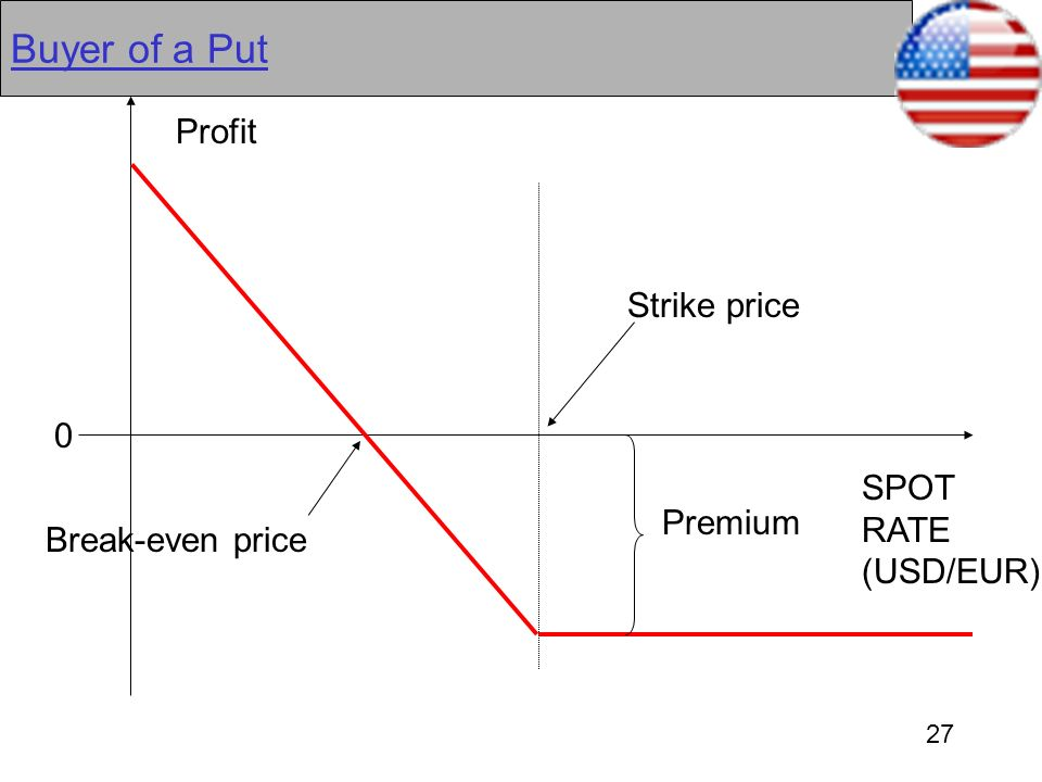 Buyer of a Put Profit Strike price SPOT RATE Premium (USD/EUR)