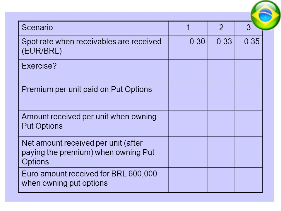 Scenario Spot rate when receivables are received (EUR/BRL) Exercise