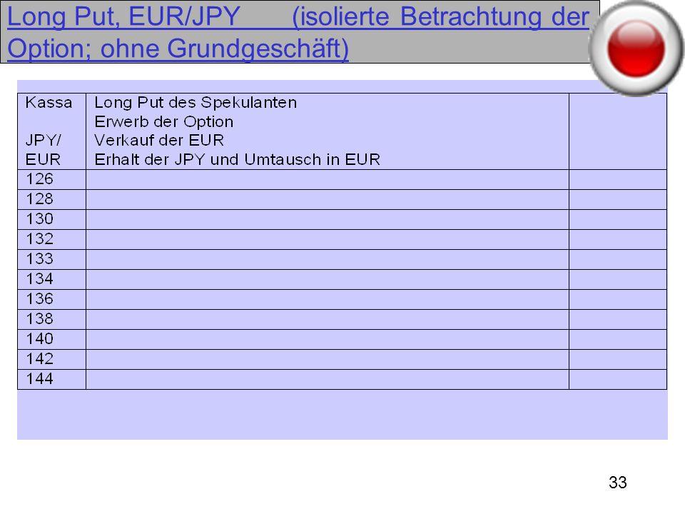 Long Put, EUR/JPY (isolierte Betrachtung der Option; ohne Grundgeschäft)