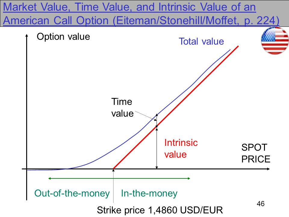 Market Value, Time Value, and Intrinsic Value of an American Call Option (Eiteman/Stonehill/Moffet, p. 224)