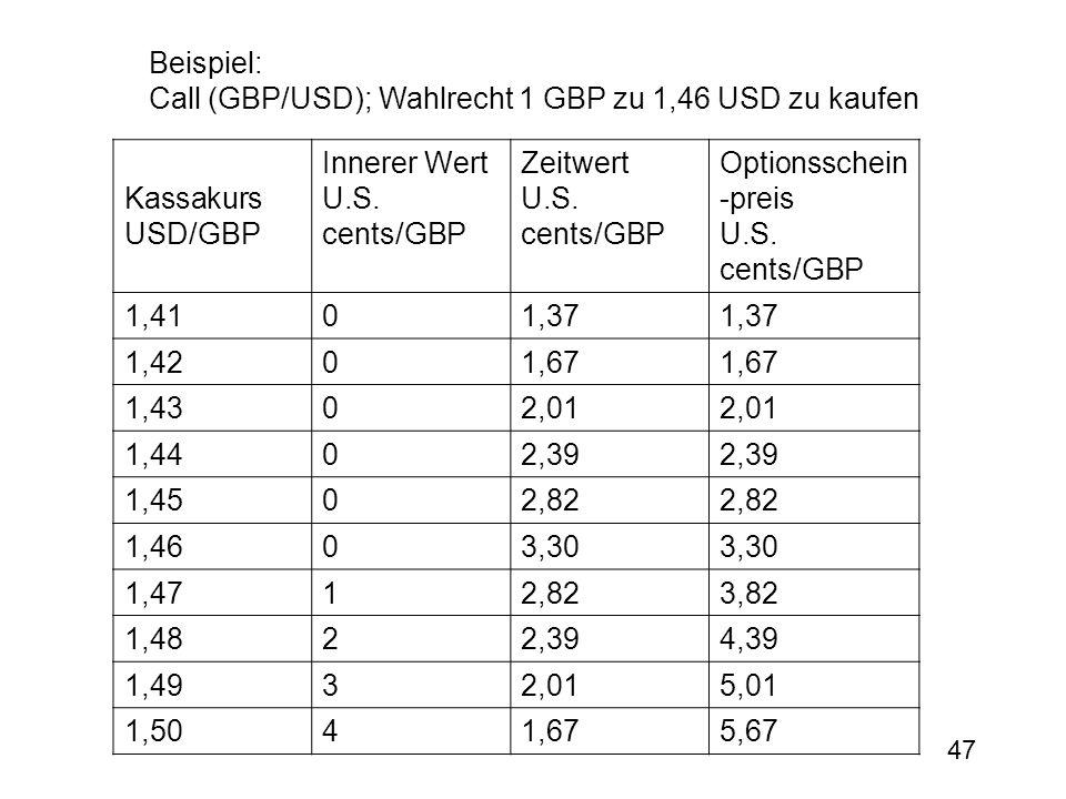 Beispiel: Call (GBP/USD); Wahlrecht 1 GBP zu 1,46 USD zu kaufen. Kassakurs USD/GBP. Innerer Wert.