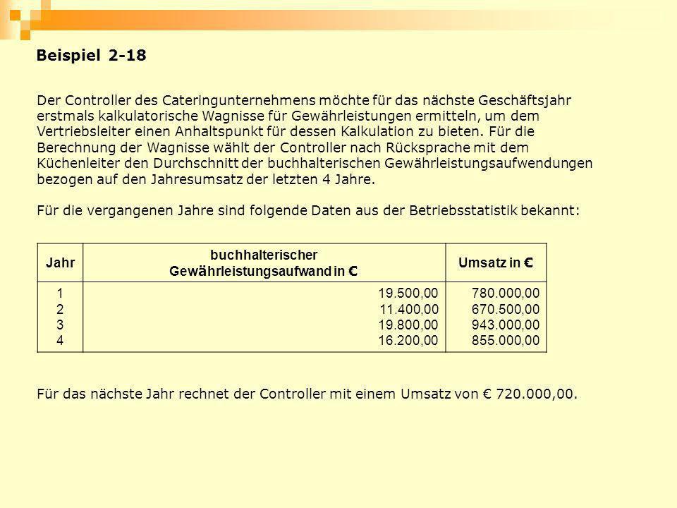 Gewährleistungsaufwand in €