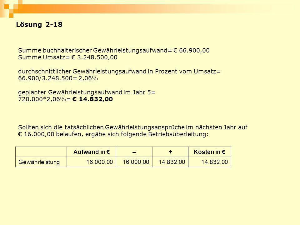Lösung 2-18 Summe buchhalterischer Gewährleistungsaufwand= € 66.900,00