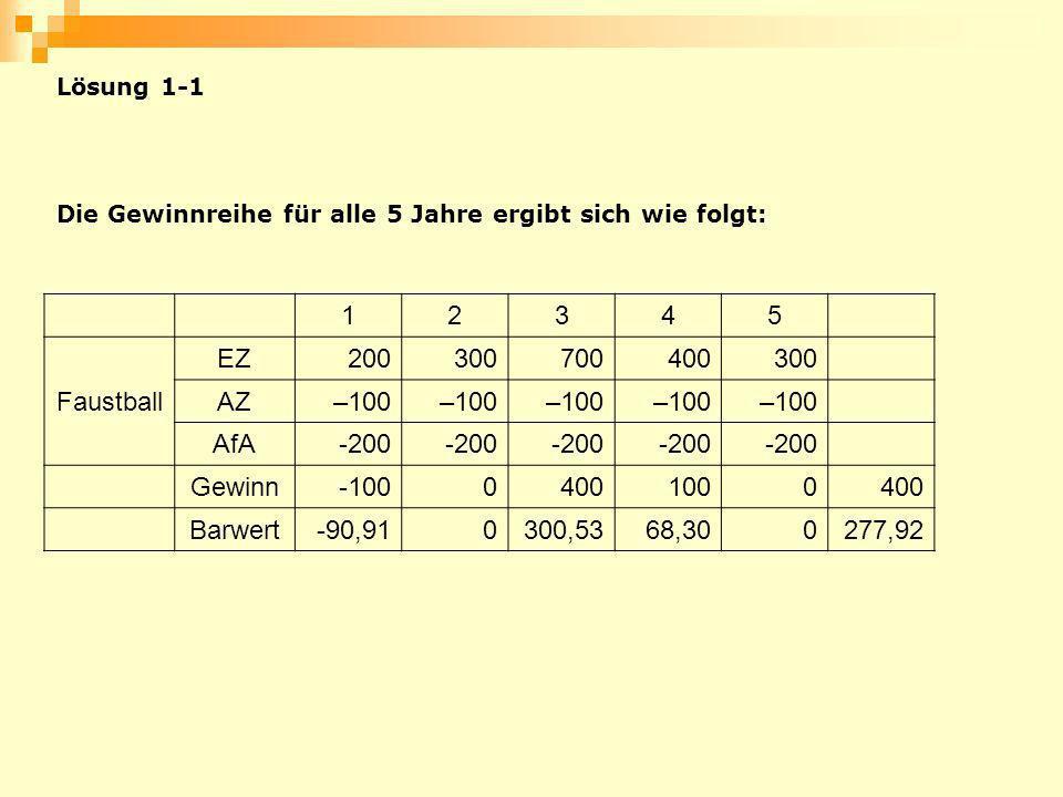 1 2 3 4 5 Faustball EZ 200 300 700 400 AZ –100 AfA -200 Gewinn -100