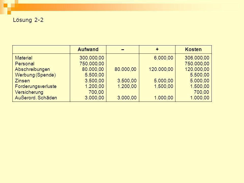 Lösung 2-2 Aufwand – + Kosten Material Personal Abschreibungen