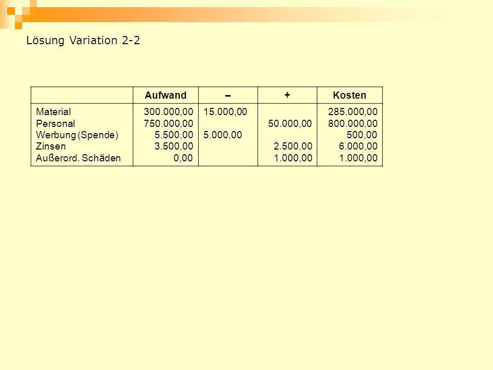 Lösung Variation 2-2 Aufwand – + Kosten Material Personal