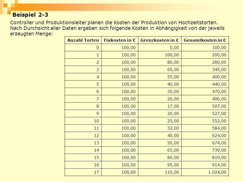 Beispiel 2-3 Controller und Produktionsleiter planen die Kosten der Produktion von Hochzeitstorten.