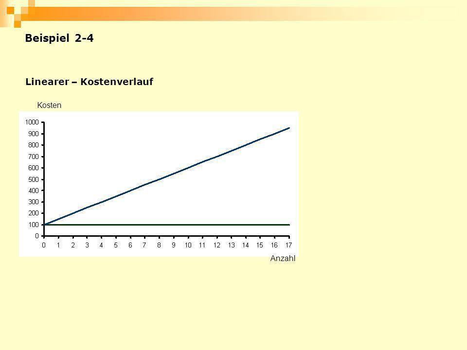 Beispiel 2-4 Linearer – Kostenverlauf Kosten Anzahl