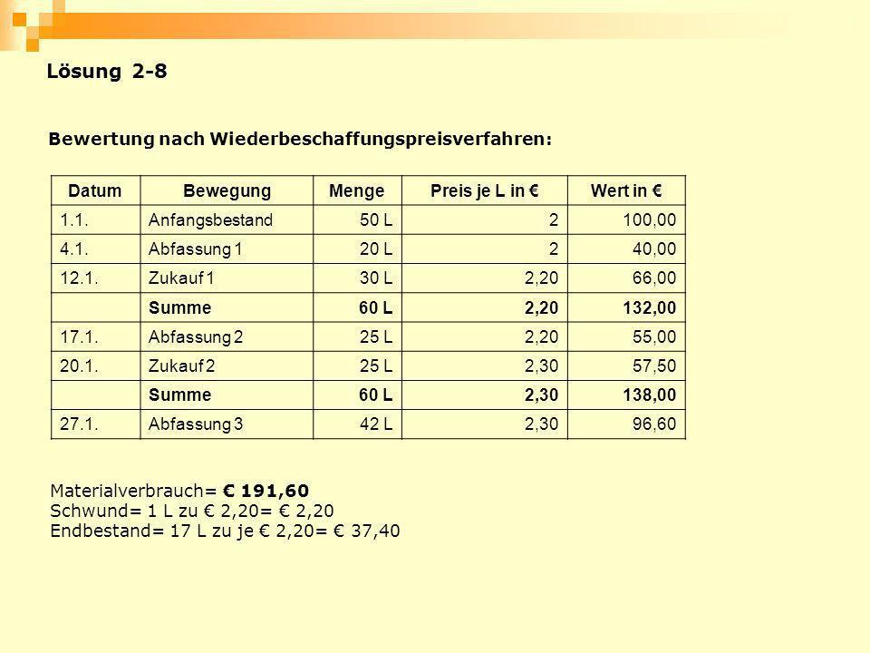 Lösung 2-8 Bewertung nach Wiederbeschaffungspreisverfahren: Datum