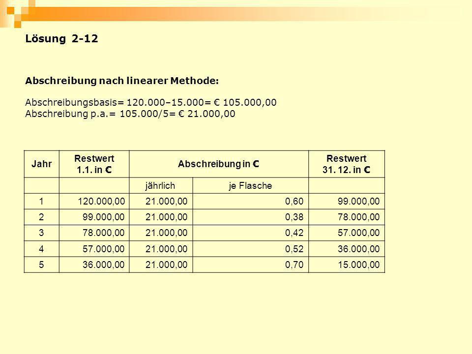 Lösung 2-12 Abschreibung nach linearer Methode: