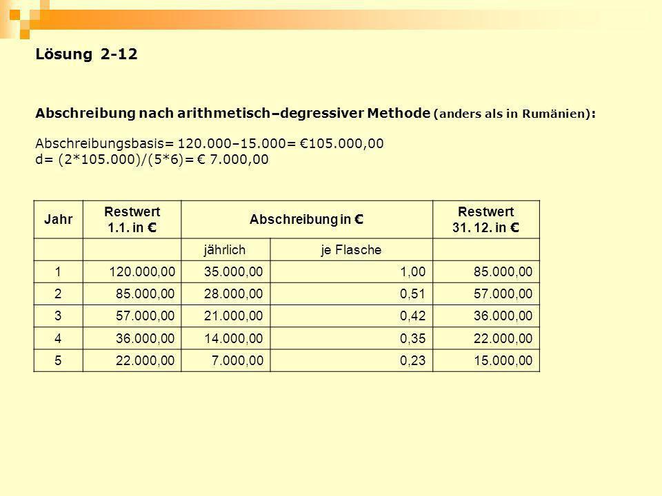 Lösung 2-12 Abschreibung nach arithmetisch–degressiver Methode (anders als in Rumänien): Abschreibungsbasis= 120.000–15.000= €105.000,00.