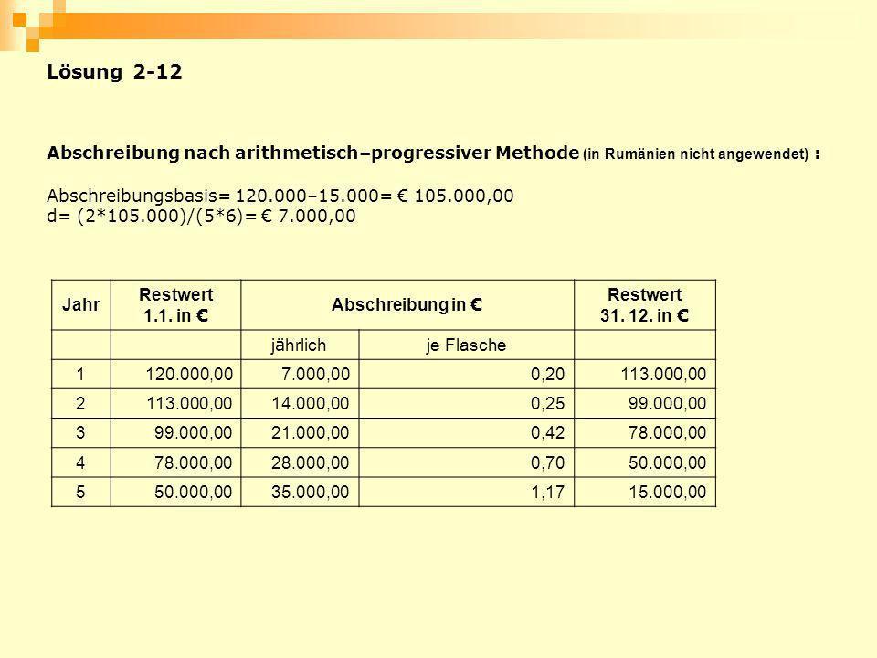 Lösung 2-12 Abschreibung nach arithmetisch–progressiver Methode (in Rumänien nicht angewendet) : Abschreibungsbasis= 120.000–15.000= € 105.000,00.