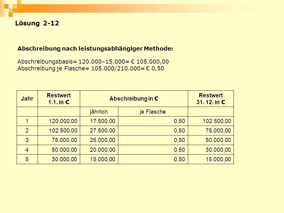 Lösung 2-12 Abschreibung nach leistungsabhängiger Methode: