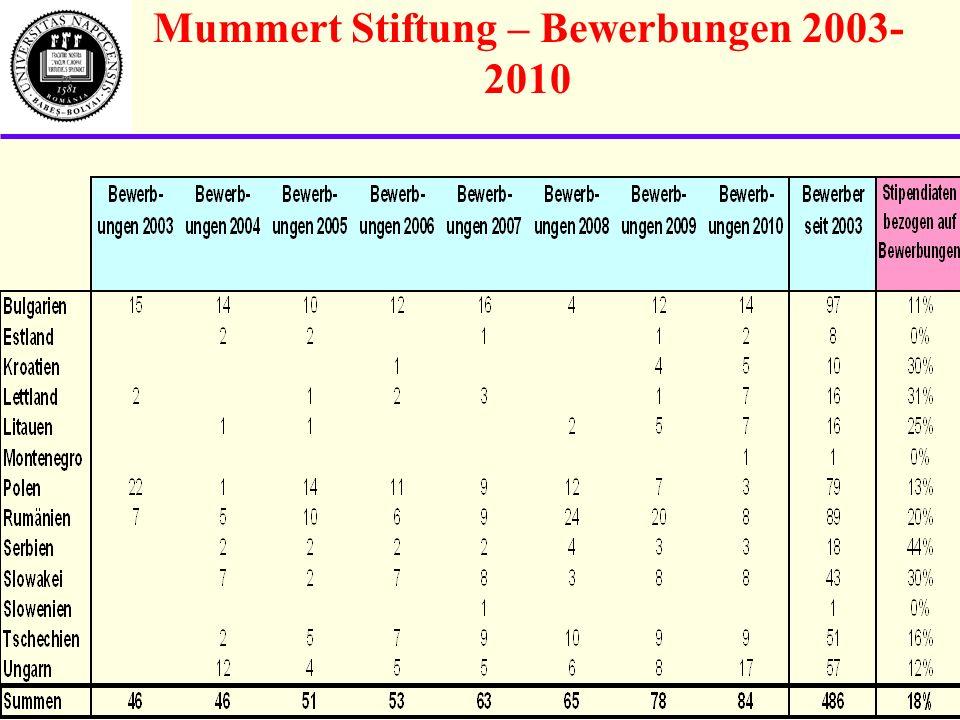 Mummert Stiftung – Bewerbungen 2003-2010