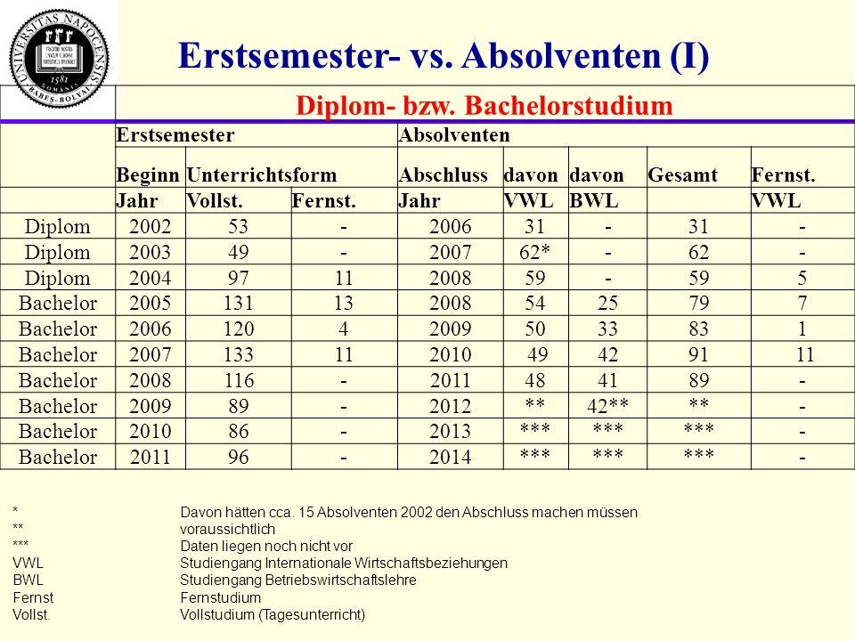 Erstsemester- vs. Absolventen (I) Diplom- bzw. Bachelorstudium