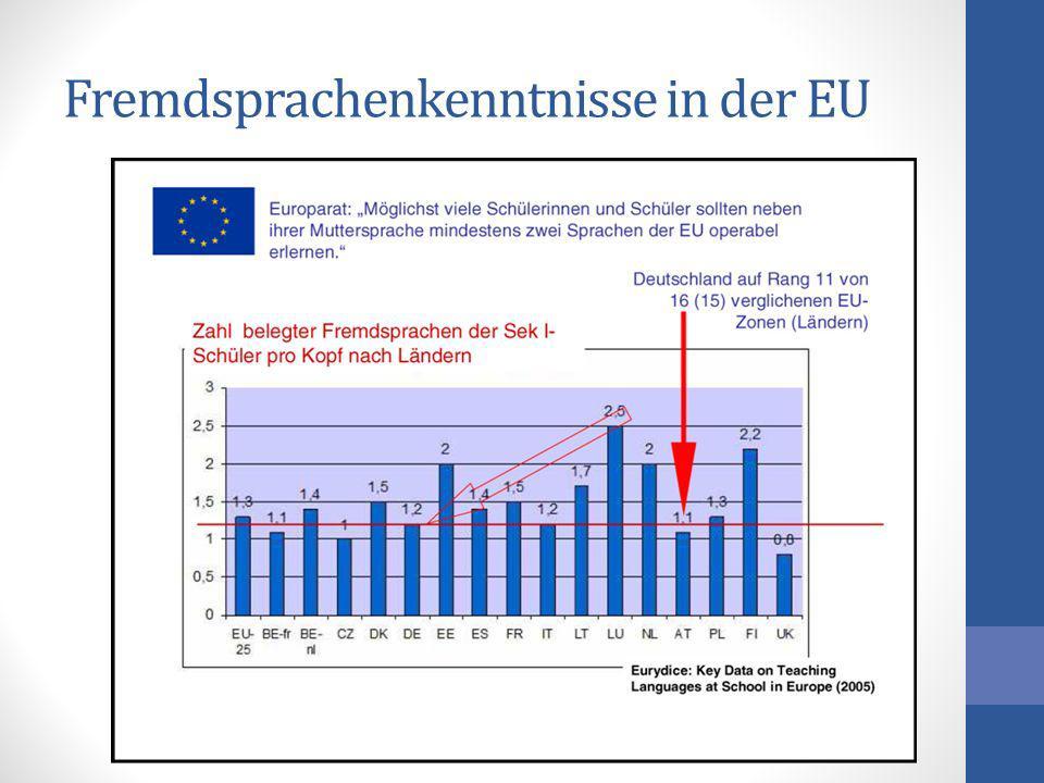 Fremdsprachenkenntnisse in der EU