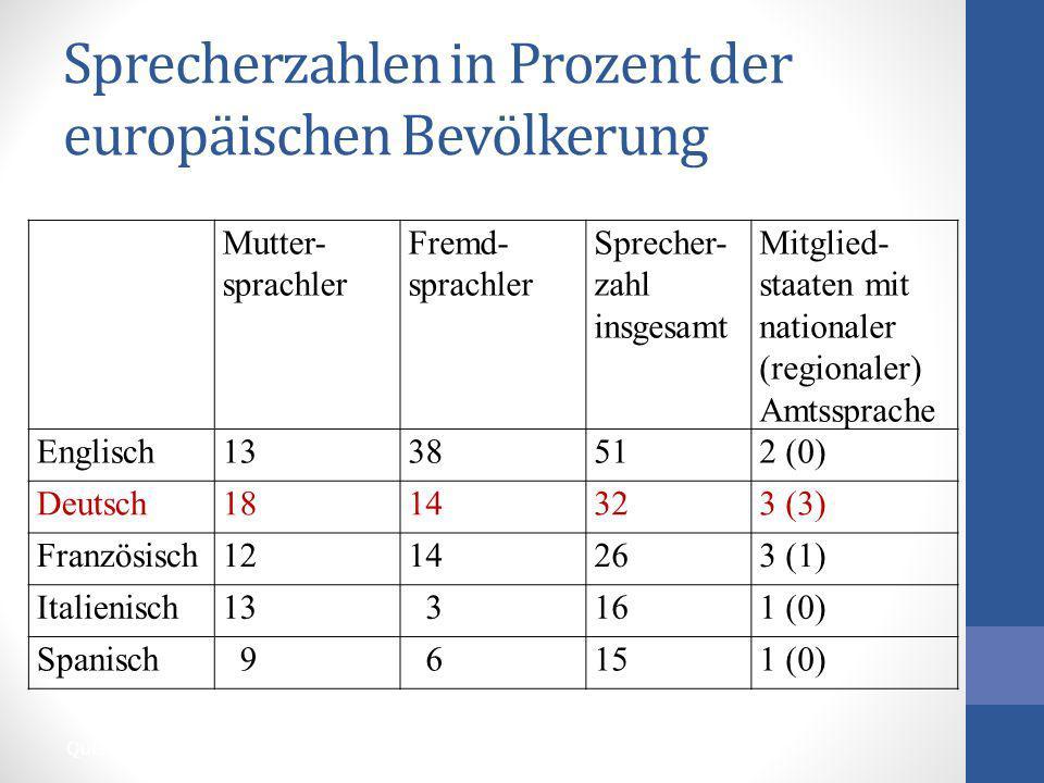 Sprecherzahlen in Prozent der europäischen Bevölkerung