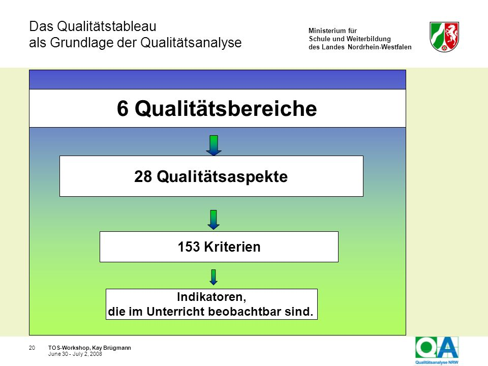Das Qualitätstableau als Grundlage der Qualitätsanalyse