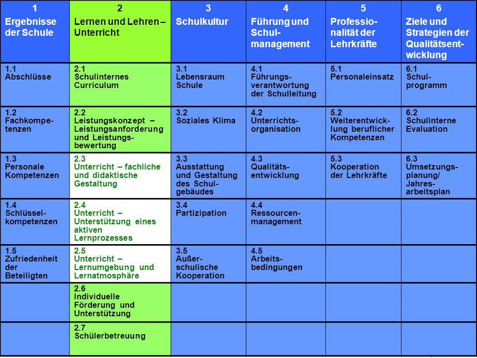 Lernen und Lehren – Unterricht 3 Schulkultur 4