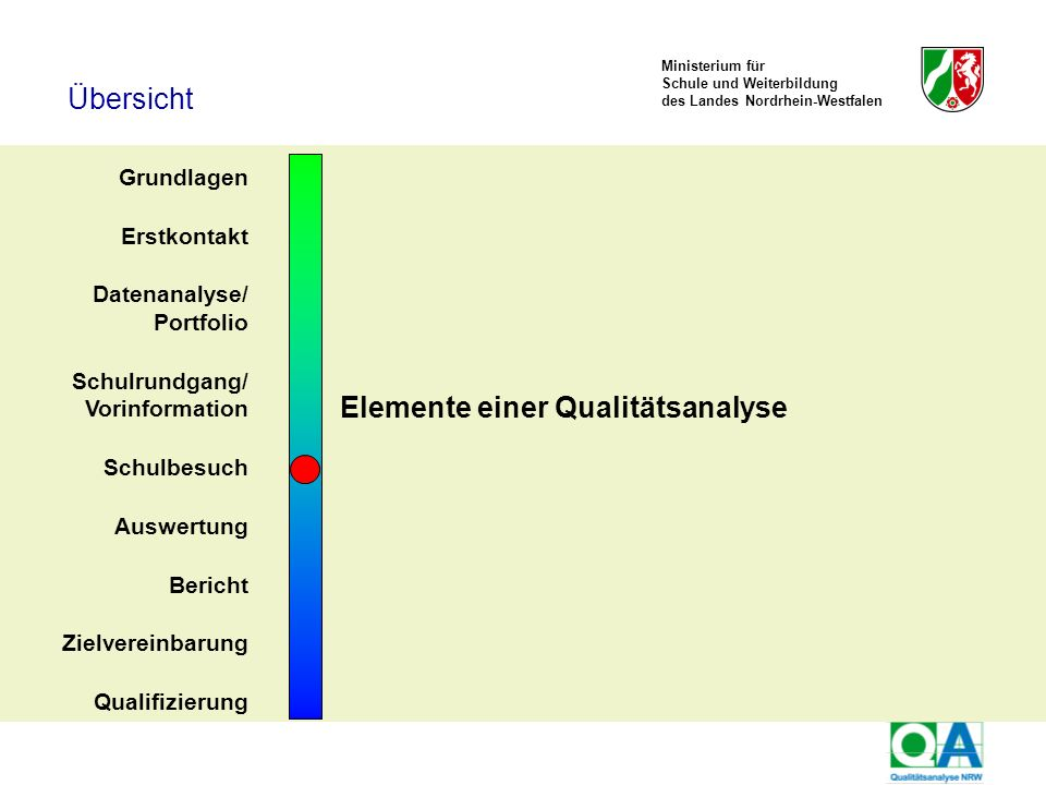 Elemente einer Qualitätsanalyse