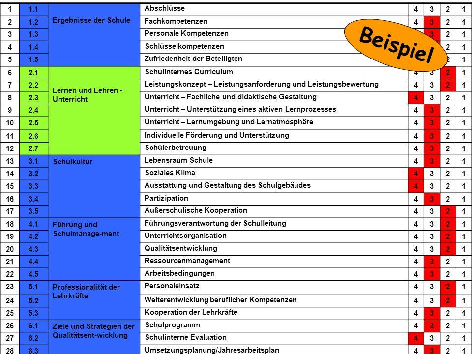 Beispiel Bewertung 1 1.1 Ergebnisse der Schule Abschlüsse 4 3 2 1.2