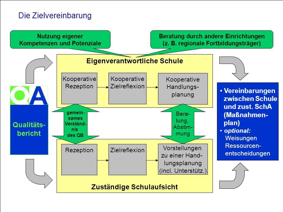 Die Zielvereinbarung Eigenverantwortliche Schule Qualitäts- bericht