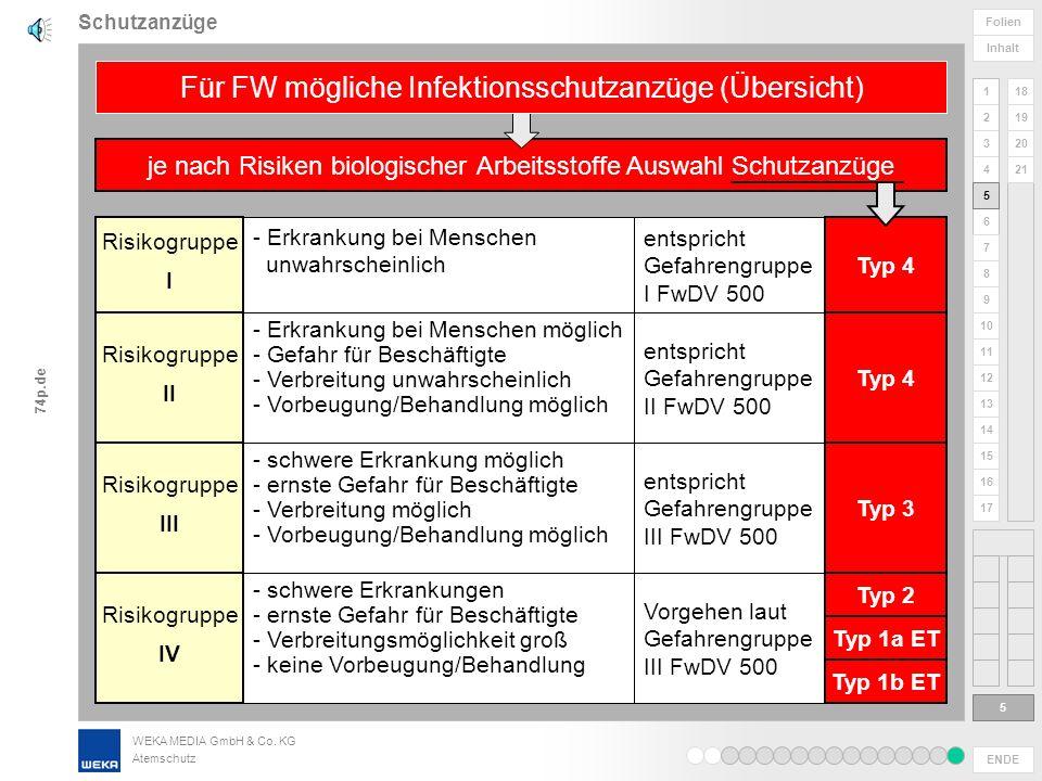 Für FW mögliche Infektionsschutzanzüge (Übersicht)