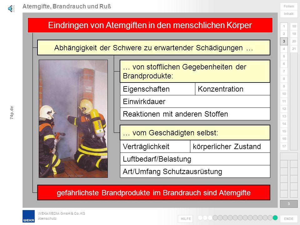 Atemgifte, Brandrauch und Ruß