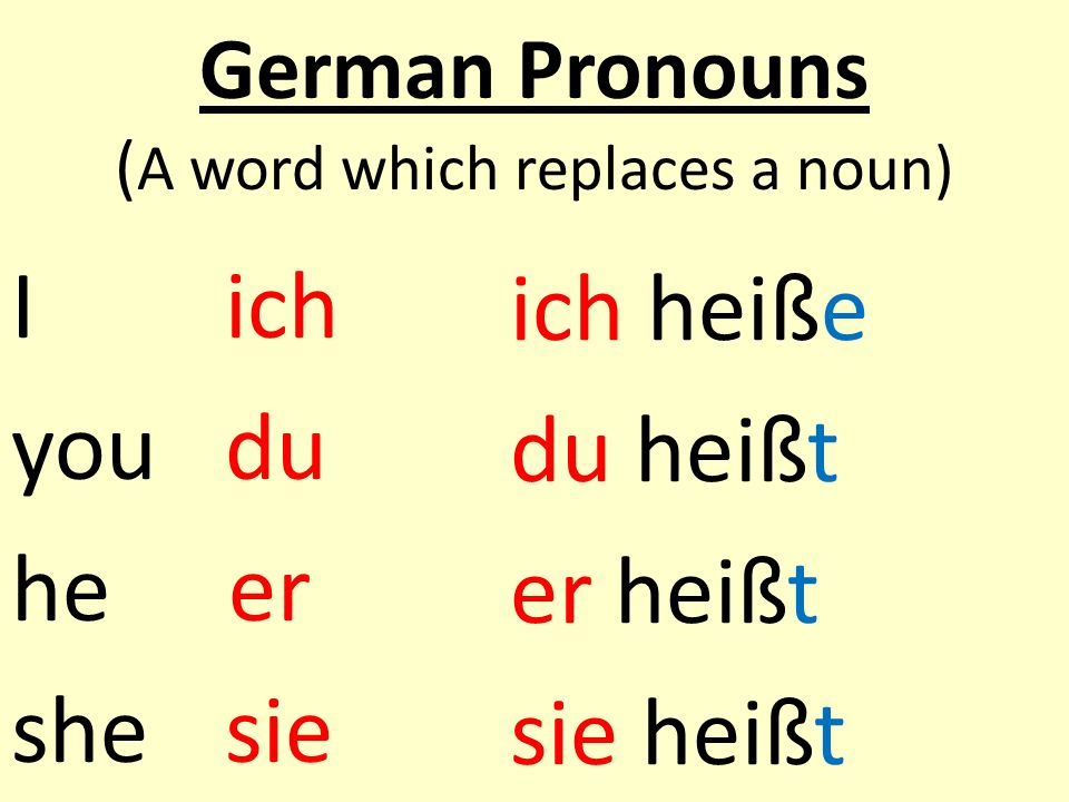 German Pronouns (A word which replaces a noun)