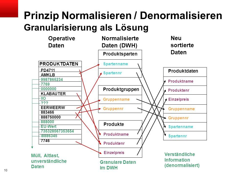 Prinzip Normalisieren / Denormalisieren Granularisierung als Lösung