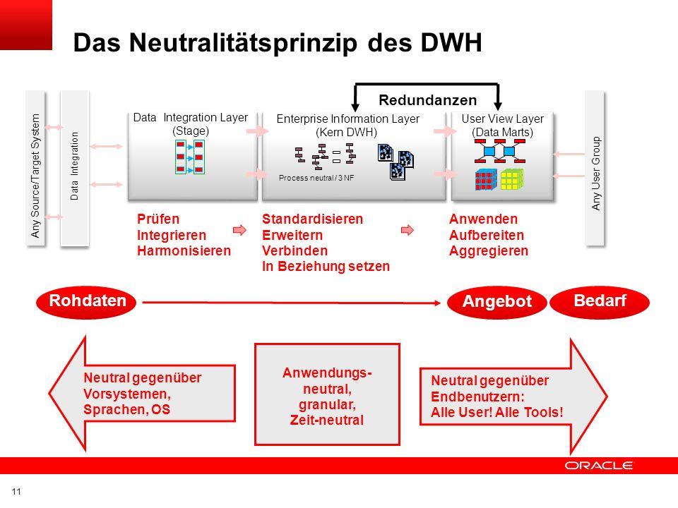Das Neutralitätsprinzip des DWH