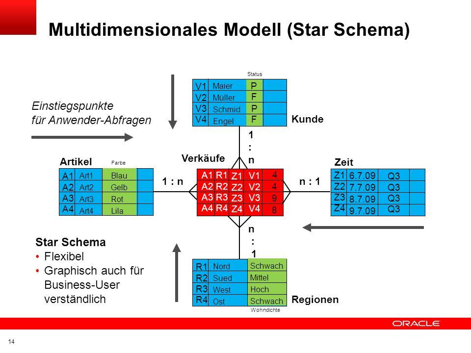 Multidimensionales Modell (Star Schema)