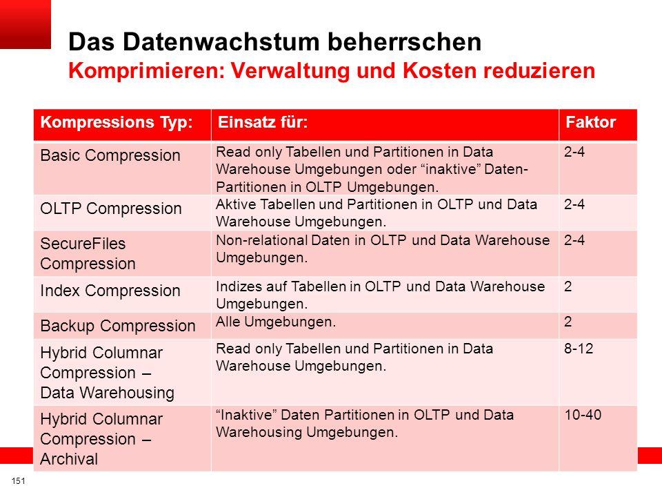 Das Datenwachstum beherrschen Komprimieren: Verwaltung und Kosten reduzieren