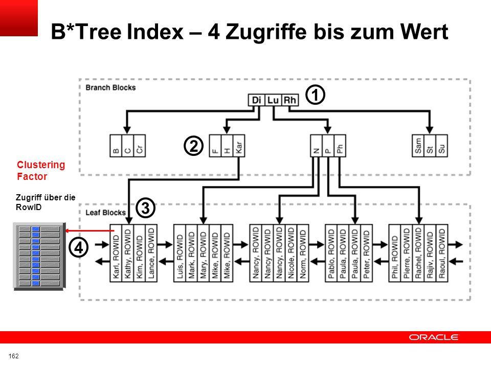 B*Tree Index – 4 Zugriffe bis zum Wert
