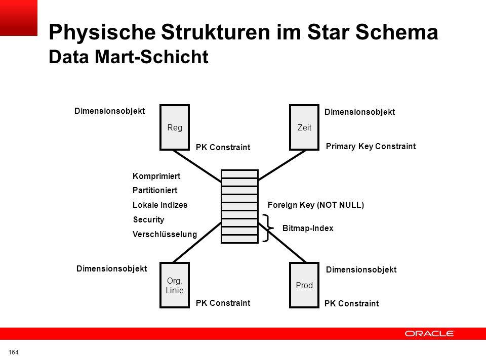 Physische Strukturen im Star Schema Data Mart-Schicht