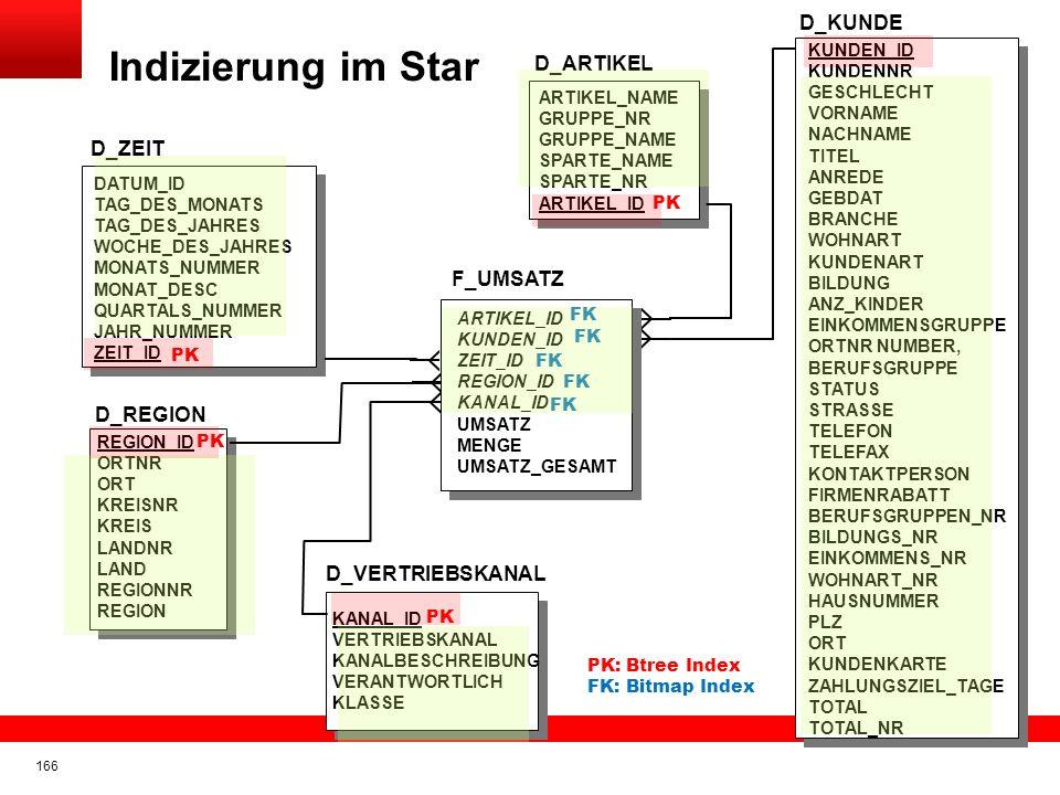 Indizierung im Star D_KUNDE D_ARTIKEL D_ZEIT F_UMSATZ D_REGION