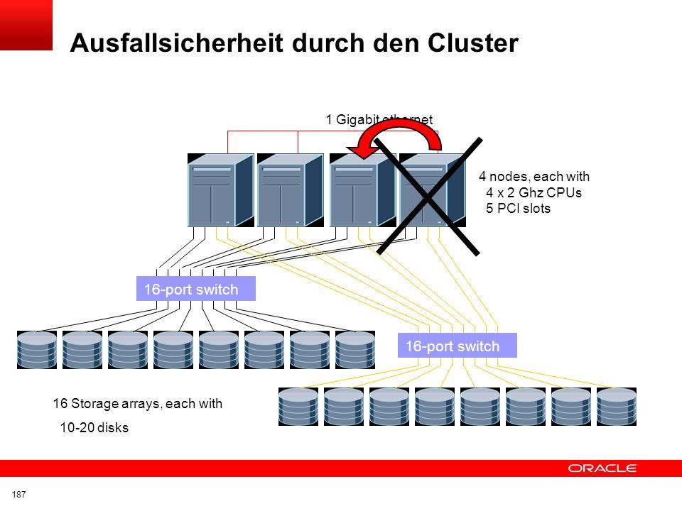 Ausfallsicherheit durch den Cluster