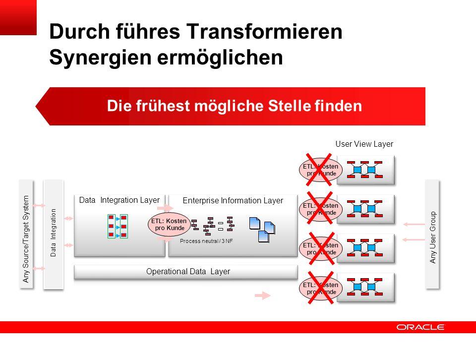 Durch führes Transformieren Synergien ermöglichen