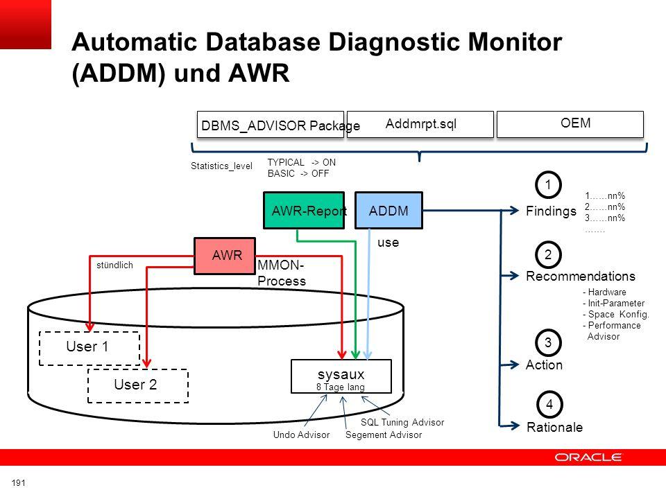 Automatic Database Diagnostic Monitor (ADDM) und AWR