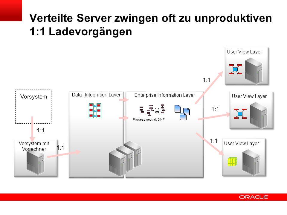 Verteilte Server zwingen oft zu unproduktiven 1:1 Ladevorgängen