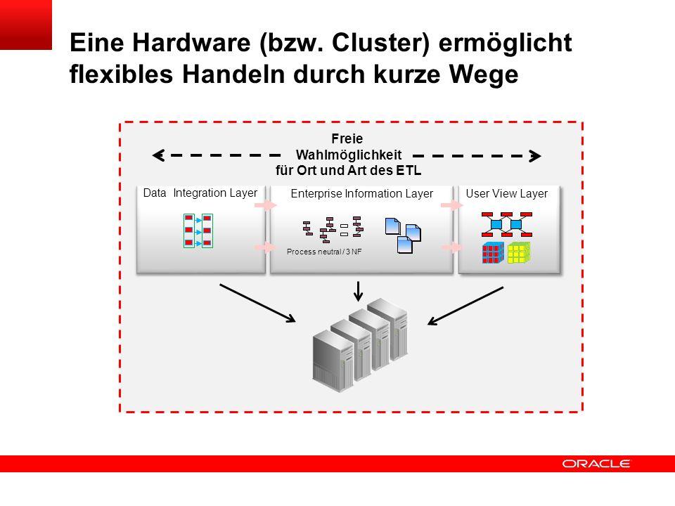 Eine Hardware (bzw. Cluster) ermöglicht flexibles Handeln durch kurze Wege