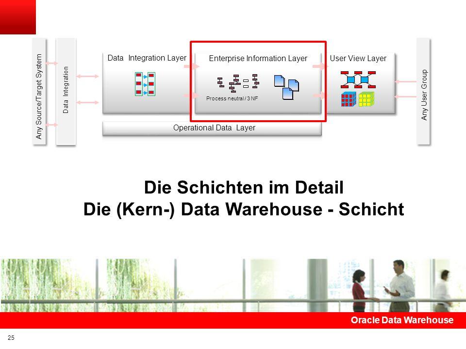 Die Schichten im Detail Die (Kern-) Data Warehouse - Schicht