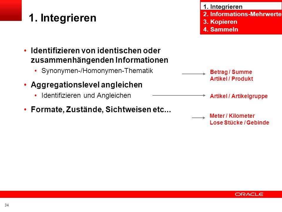 1. Integrieren 2. Informations-Mehrwerte. 3. Kopieren. 4. Sammeln. 1. Integrieren.