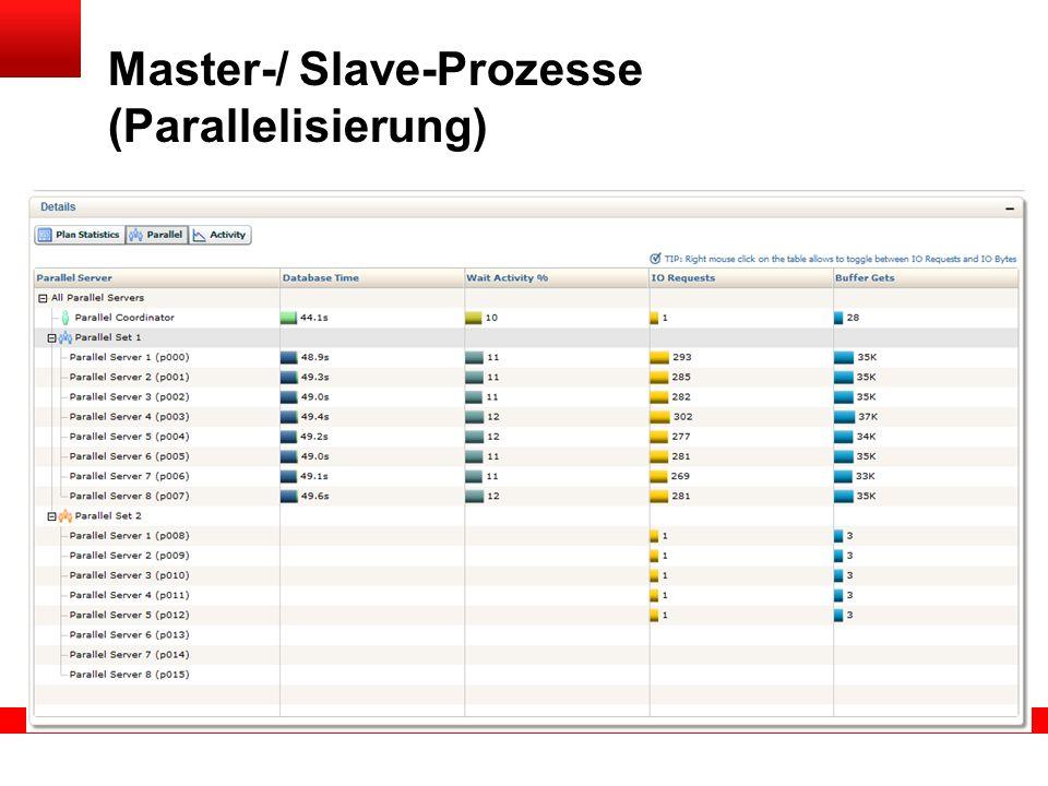 Master-/ Slave-Prozesse (Parallelisierung)