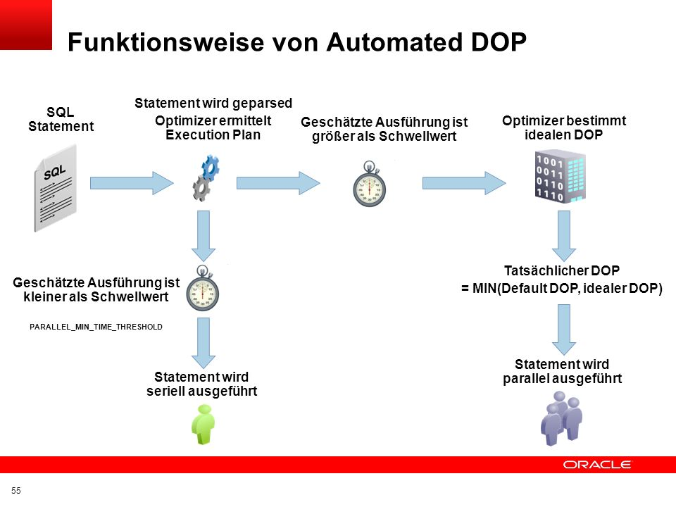 Funktionsweise von Automated DOP
