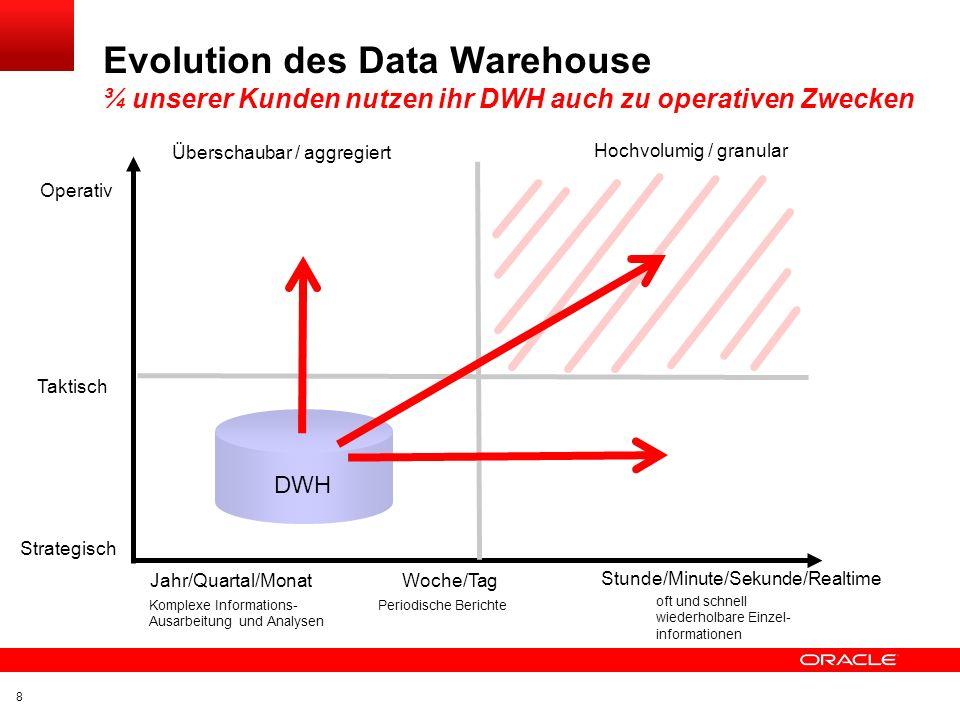 Evolution des Data Warehouse ¾ unserer Kunden nutzen ihr DWH auch zu operativen Zwecken