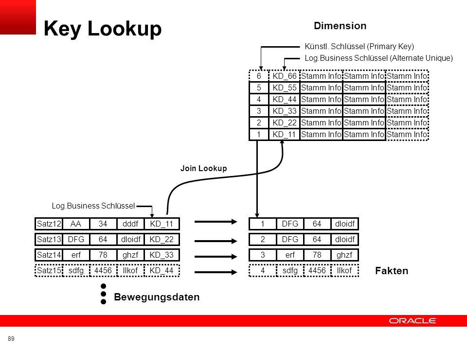 Key Lookup Dimension Fakten Bewegungsdaten