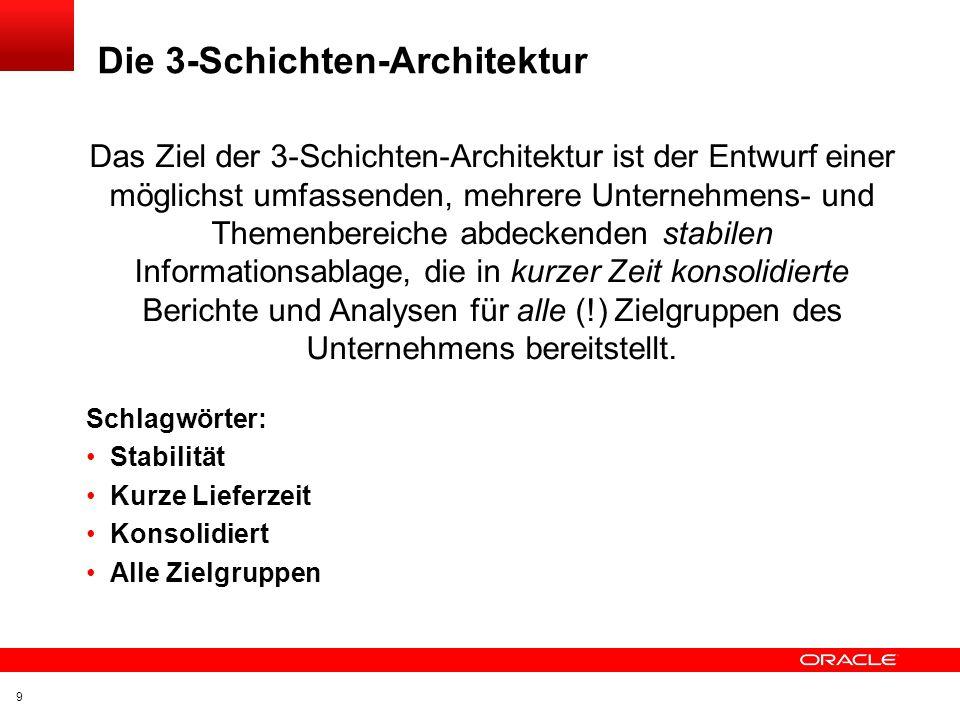 Die 3-Schichten-Architektur